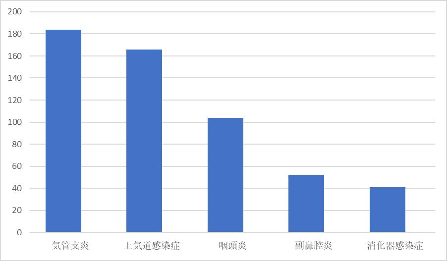 アモキシシリンの年次統計