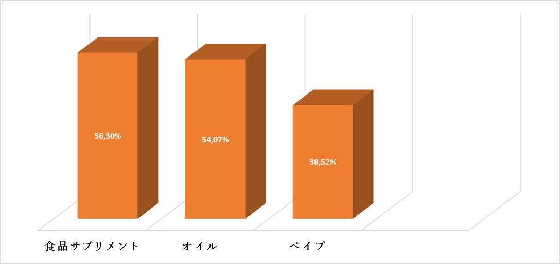 e-リキッドの人気統計