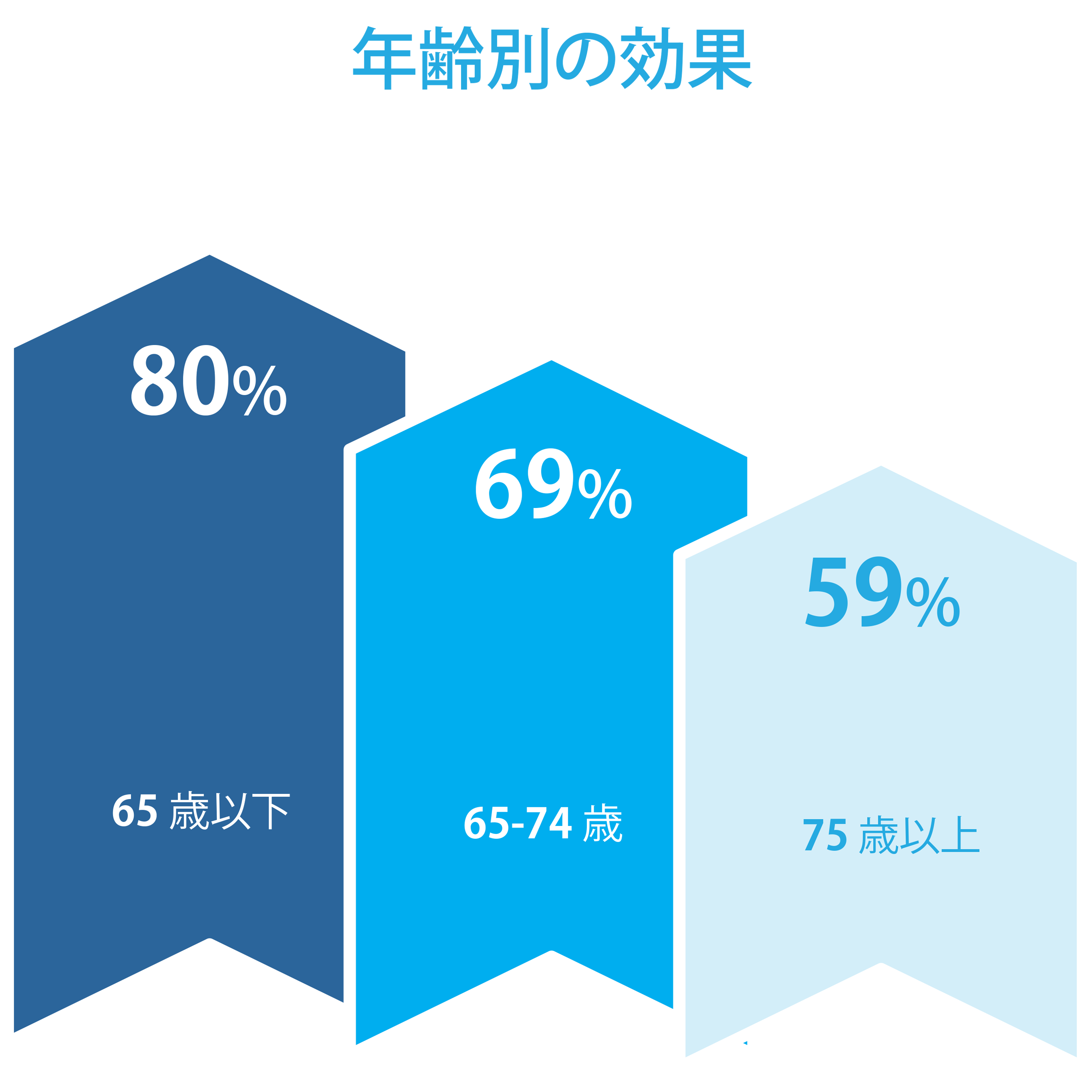 年齢別の効果: バイアグラの有効性は年齢要因によって異なります。75年後、有効性は59%に低下する可能性があります