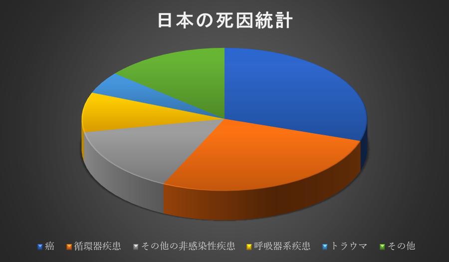 日本の死因統計
